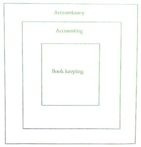 similarities and differences between bookkeeping and accounting