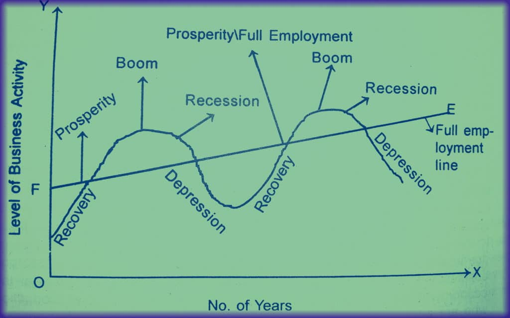 stages of business cycle with diagram