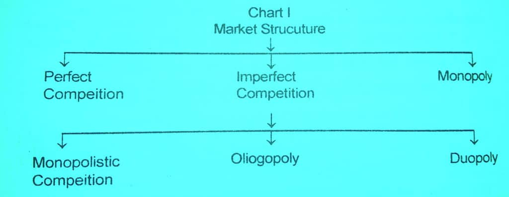 types of market structures in economics chart