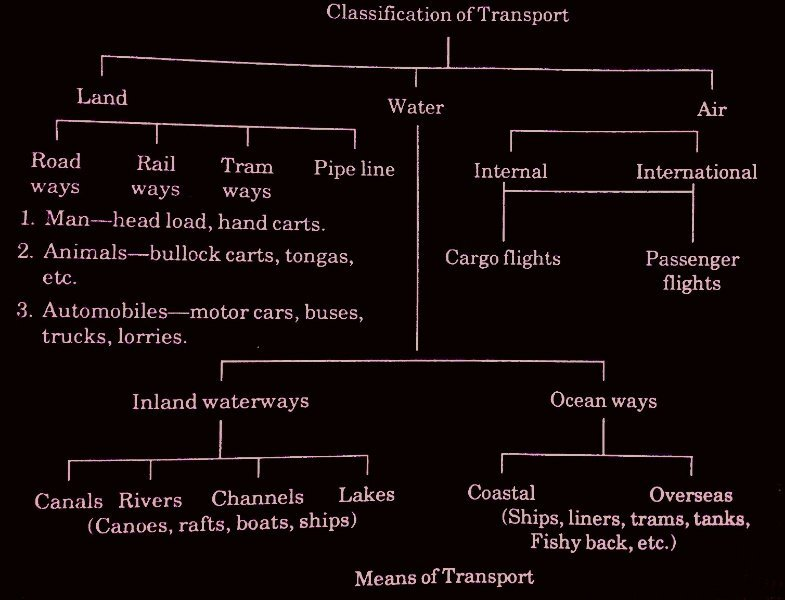 Elements or Types of Transportation