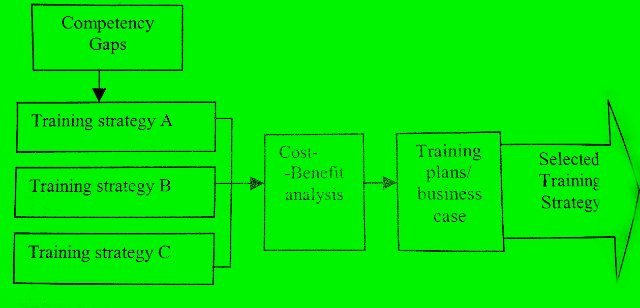 why employee training is necessary to make a program effective